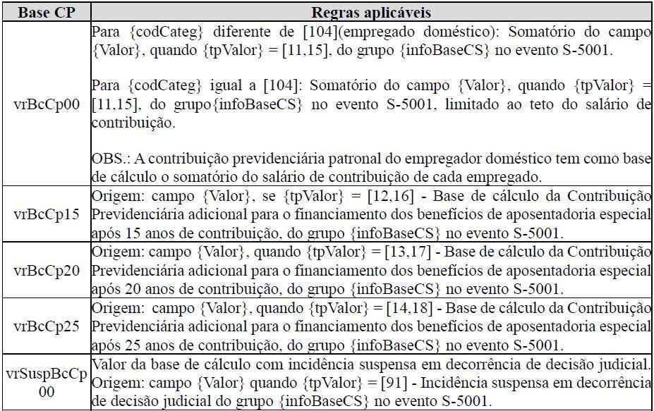 s5011 informações das contribuições sociais consolidadas por contribuinte  tabela 2